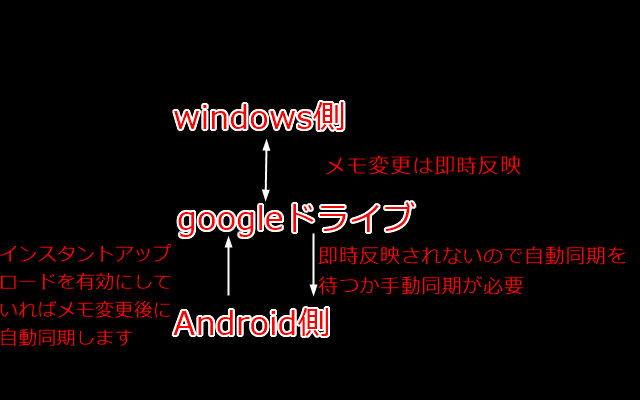windows-googleドライブ-Androidの同期イメージ